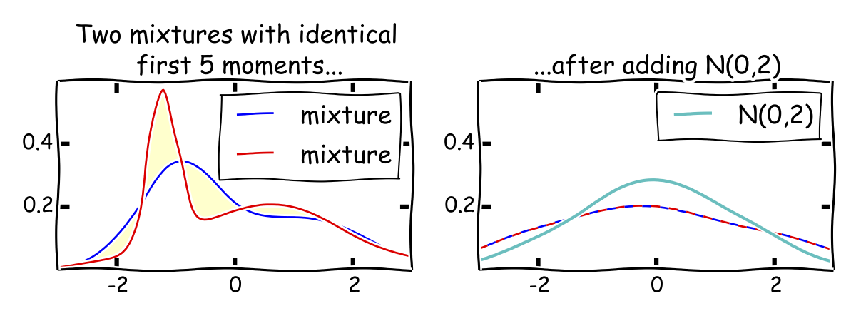 Mixtures with identical first 5 moments